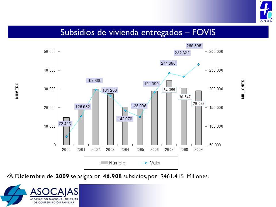 A Diciembre de 2009 se asignaron 46.908 subsidios, por $461.415 Millones. Subsidios de vivienda entregados – FOVIS