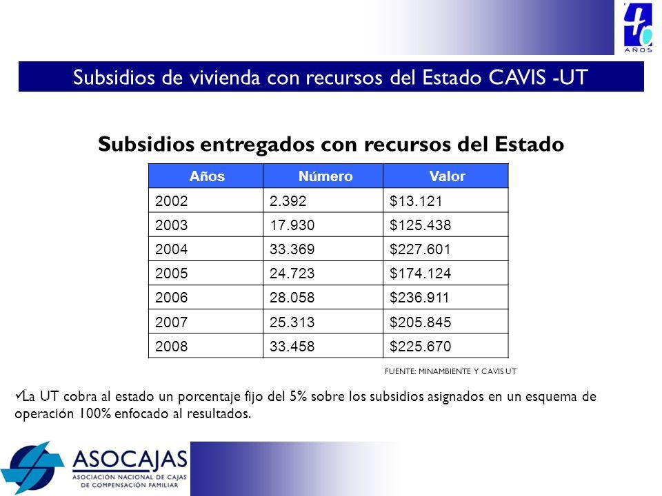 FUENTE: MINAMBIENTE Y CAVIS UT La UT cobra al estado un porcentaje fijo del 5% sobre los subsidios asignados en un esquema de operación 100% enfocado