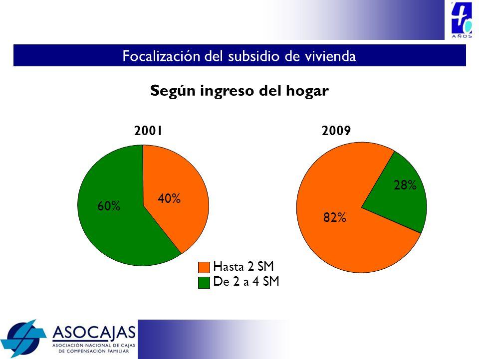 Según ingreso del hogar 2001 Hasta 2 SM De 2 a 4 SM 2009 60% 40% 82% 28% Focalización del subsidio de vivienda