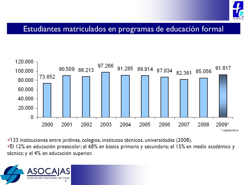 133 instituciones entre jardines, colegios, institutos técnicos, universidades (2008). El 12% en educación preescolar; el 68% en básica primaria y sec