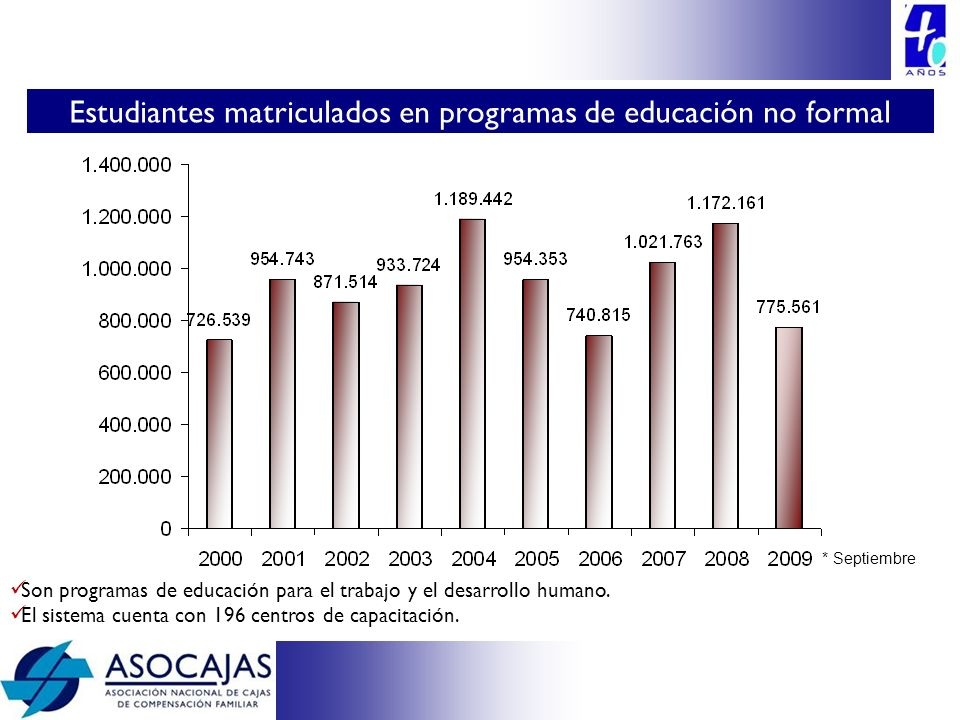 Son programas de educación para el trabajo y el desarrollo humano. El sistema cuenta con 196 centros de capacitación. Estudiantes matriculados en prog