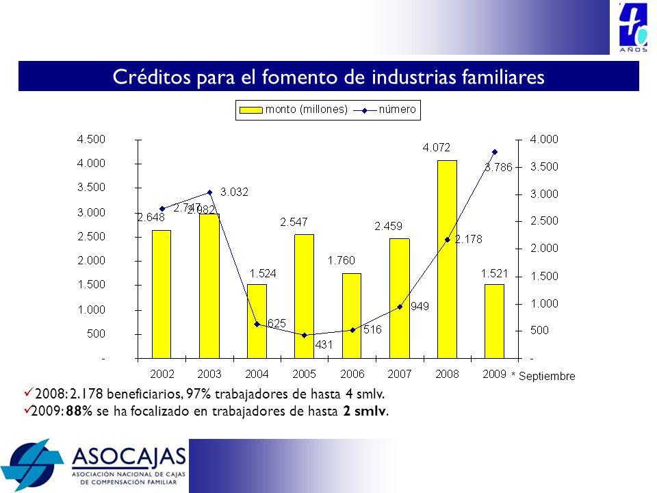 2008: 2.178 beneficiarios, 97% trabajadores de hasta 4 smlv. 2009: 88% se ha focalizado en trabajadores de hasta 2 smlv. Créditos para el fomento de i