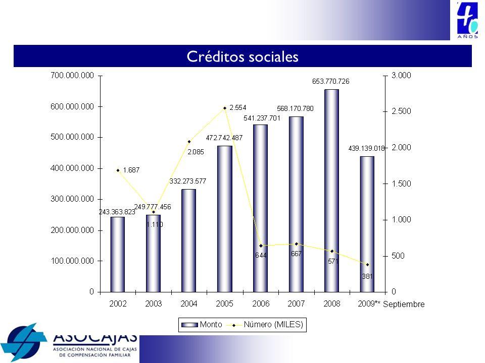 Créditos sociales