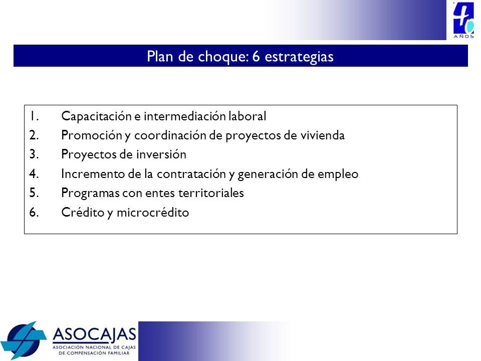 1.Capacitación e intermediación laboral 2.Promoción y coordinación de proyectos de vivienda 3.Proyectos de inversión 4.Incremento de la contratación y