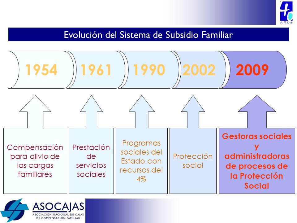 19541961 1990 20022009 Compensación para alivio de las cargas familiares Prestación de servicios sociales Programas sociales del Estado con recursos d