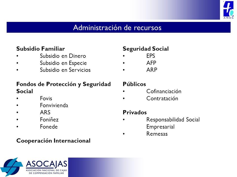 Subsidio Familiar Subsidio en Dinero Subsidio en Especie Subsidio en Servicios Fondos de Protección y Seguridad Social Fovis Fonvivienda ARS Foniñez F