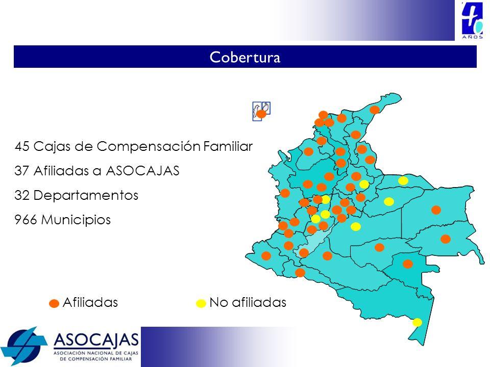 45 Cajas de Compensación Familiar 37 Afiliadas a ASOCAJAS 32 Departamentos 966 Municipios AfiliadasNo afiliadas Cobertura