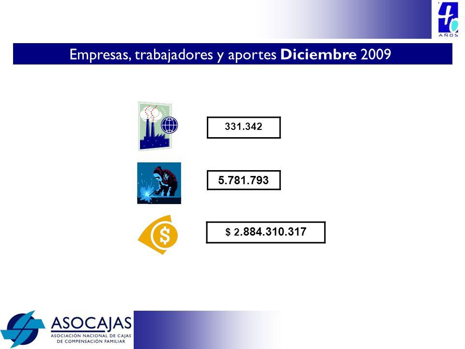 DISTRIBUCIÓN DE APORTES EJECUTADO 2009 (millones $) Aportes 4% trabajadores dependientesParticipación 2.884.310100,00% SALUD - FOSYGA203.1827,89% SSF8.5920,33% VIVIENDA - FOVIS461.41517,91% EMPLEO - FONEDE213.3218,28% NIÑEZ Y JORNADA ESCOLAR FONIÑEZ113.7094,41% ADMINISTRACIÓN Y FTO218.1358,47% RESERVA LEGAL7.1700,28% SUBSIDIO MONETARIO899.70934,92% SUBSIDIO EDUCACIÓN (LEY 115/1993)40.2271,56% SUBTOTAL2.165.46184,06% PROGRAMAS SOCIALES (educación, capacitación, recreación, turismo, tercera edad, infraestructura, etc.)718.84915,94%