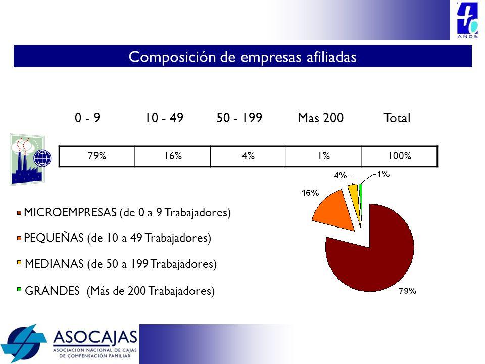 Entre 2002 y Diciembre 2009 la afiliación de microempresas fue la más importante con un crecimiento del 105%, lo cual representa 134.600 nuevas empresas.