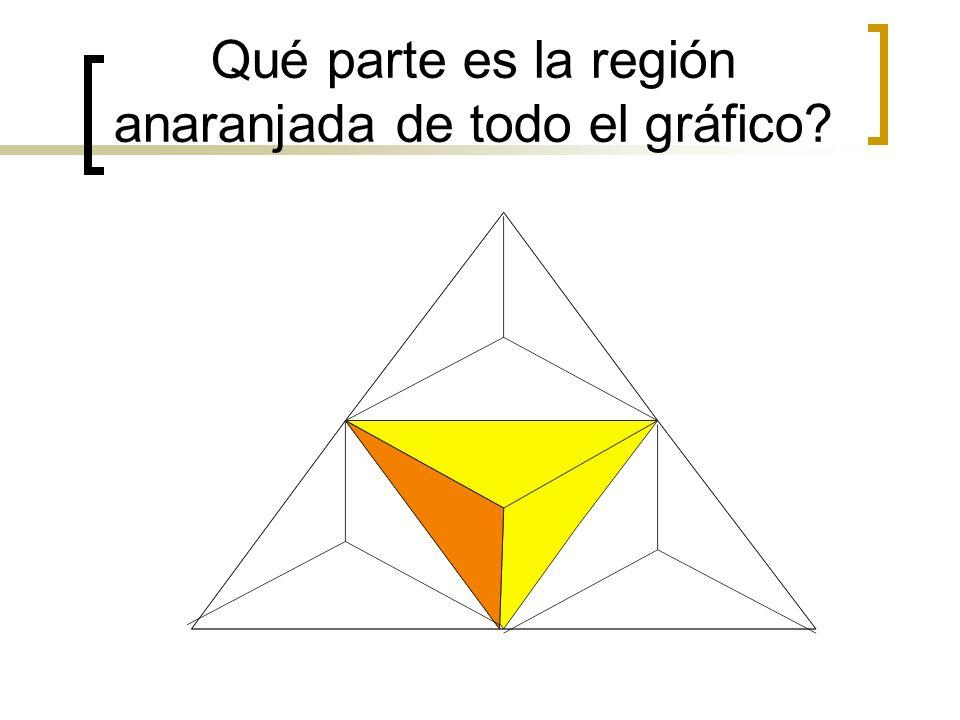 Qué parte es la región anaranjada de todo el gráfico?