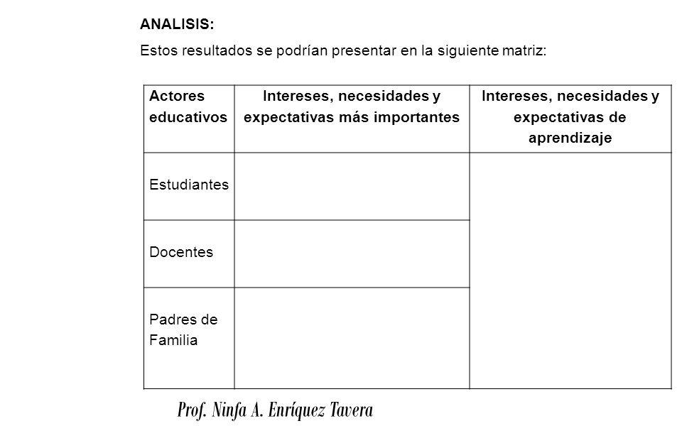 Prof. Ninfa A. Enríquez Tavera ANALISIS: Estos resultados se podrían presentar en la siguiente matriz: Actores educativos Intereses, necesidades y exp