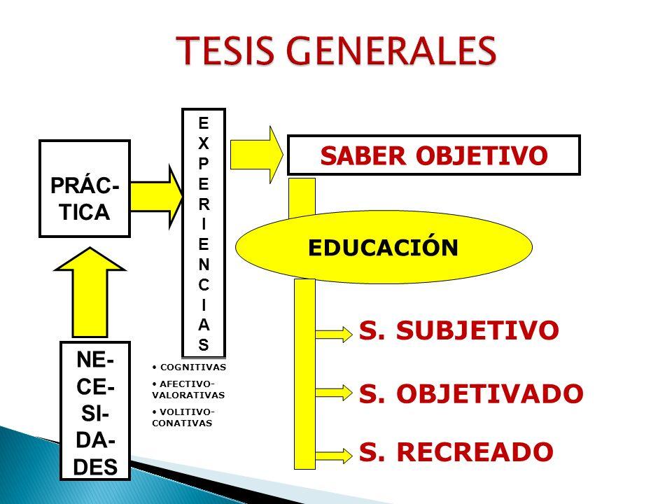 PRÁC- TICA EXPERIENCIASEXPERIENCIAS NE- CE- SI- DA- DES SABER OBJETIVO EDUCACIÓN S. SUBJETIVO S. OBJETIVADO S. RECREADO COGNITIVAS AFECTIVO- VALORATIV