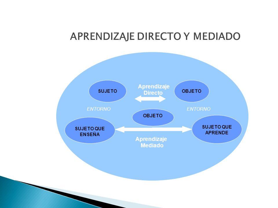 APRENDIZAJE DIRECTO Y MEDIADO Aprendizaje Directo ENTORNO Aprendizaje Mediado SUJETO SUJETO QUE ENSEÑA OBJETO SUJETO QUE APRENDE OBJETO