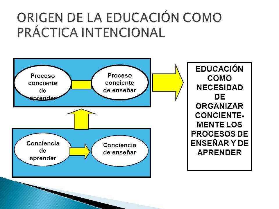Conciencia de aprender Conciencia de enseñar Proceso conciente de aprender Proceso conciente de enseñar EDUCACIÓN COMO NECESIDAD DE ORGANIZAR CONCIENT