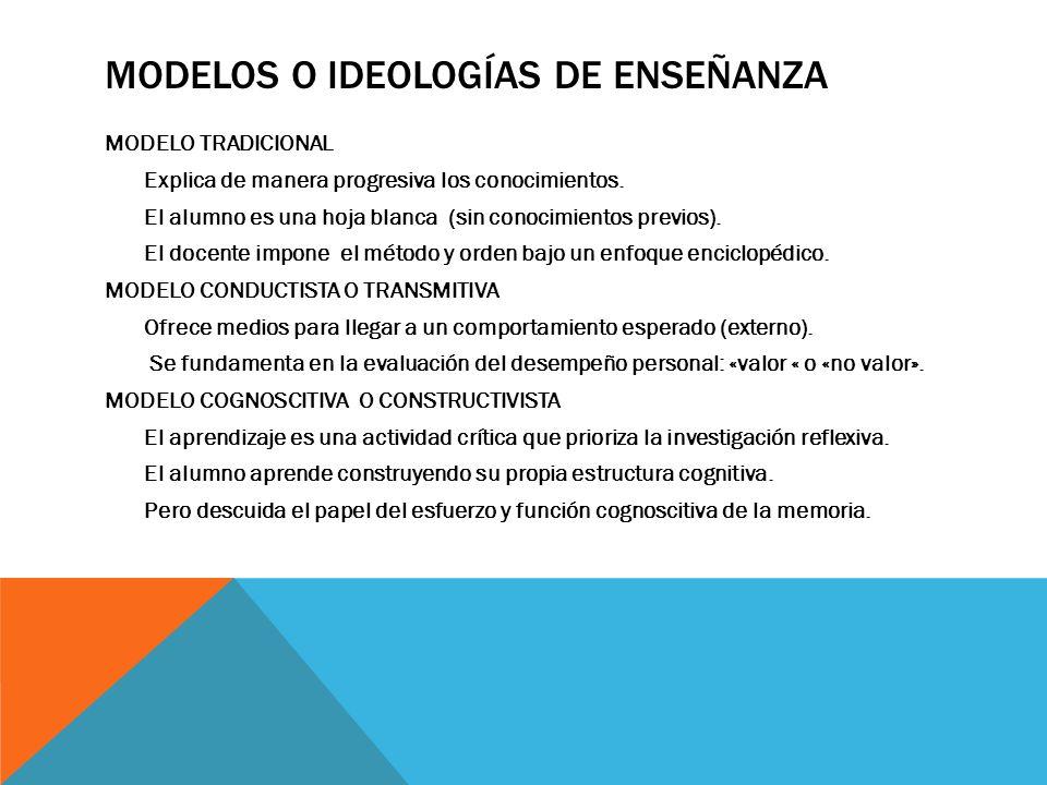 MODELOS O IDEOLOGÍAS DE ENSEÑANZA MODELO TRADICIONAL Explica de manera progresiva los conocimientos.
