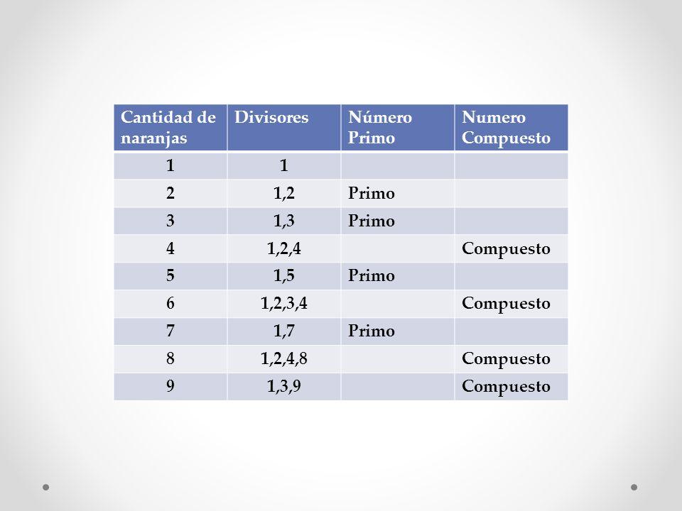Cantidad de naranjas DivisoresNúmero Primo Numero Compuesto 11 21,2Primo 31,3Primo 41,2,4Compuesto 51,5Primo 61,2,3,4Compuesto 71,7Primo 81,2,4,8Compu