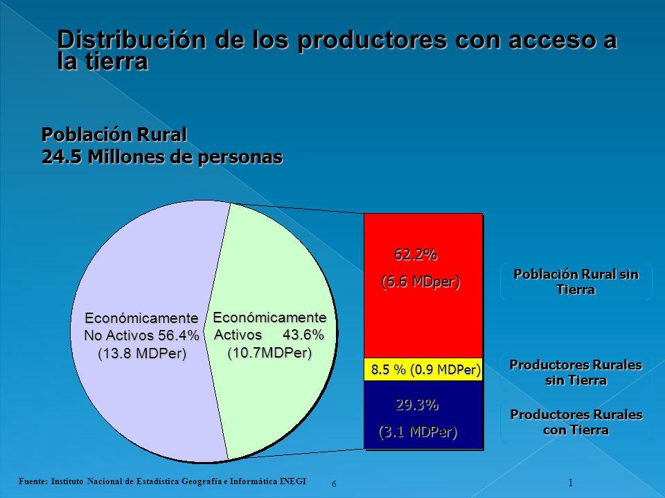 6 1 Económicamente Activos 43.6% (10.7MDPer) Económicamente No Activos 56.4% (13.8 MDPer) Población Rural 24.5 Millones de personas 62.2% (6.6 MDper)