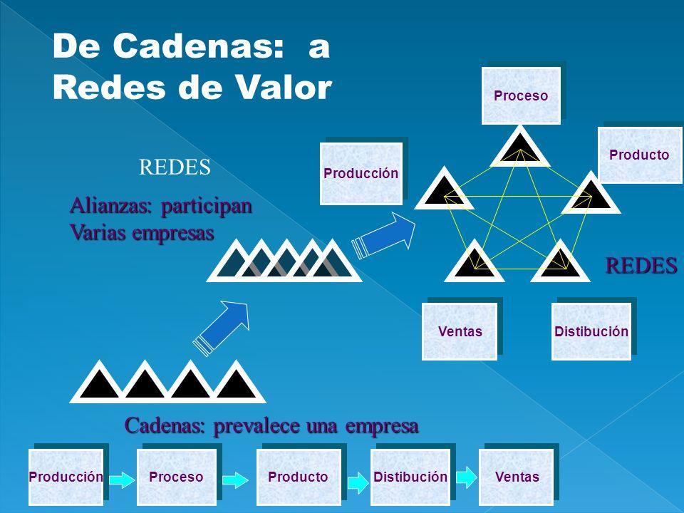 De Cadenas: a Redes de Valor Cadenas: prevalece una empresa Alianzas: participan Varias empresas REDES Producción Proceso Producto Ventas Distibución