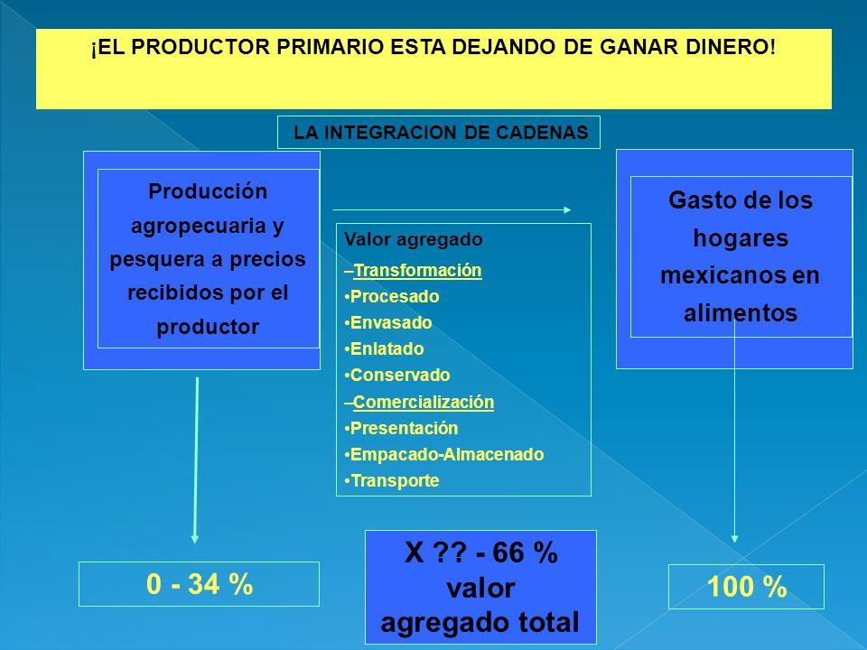 0 - 34 % Producción agropecuaria y pesquera a precios recibidos por el productor 100 % ¡EL PRODUCTOR PRIMARIO ESTA DEJANDO DE GANAR DINERO! Gasto de l