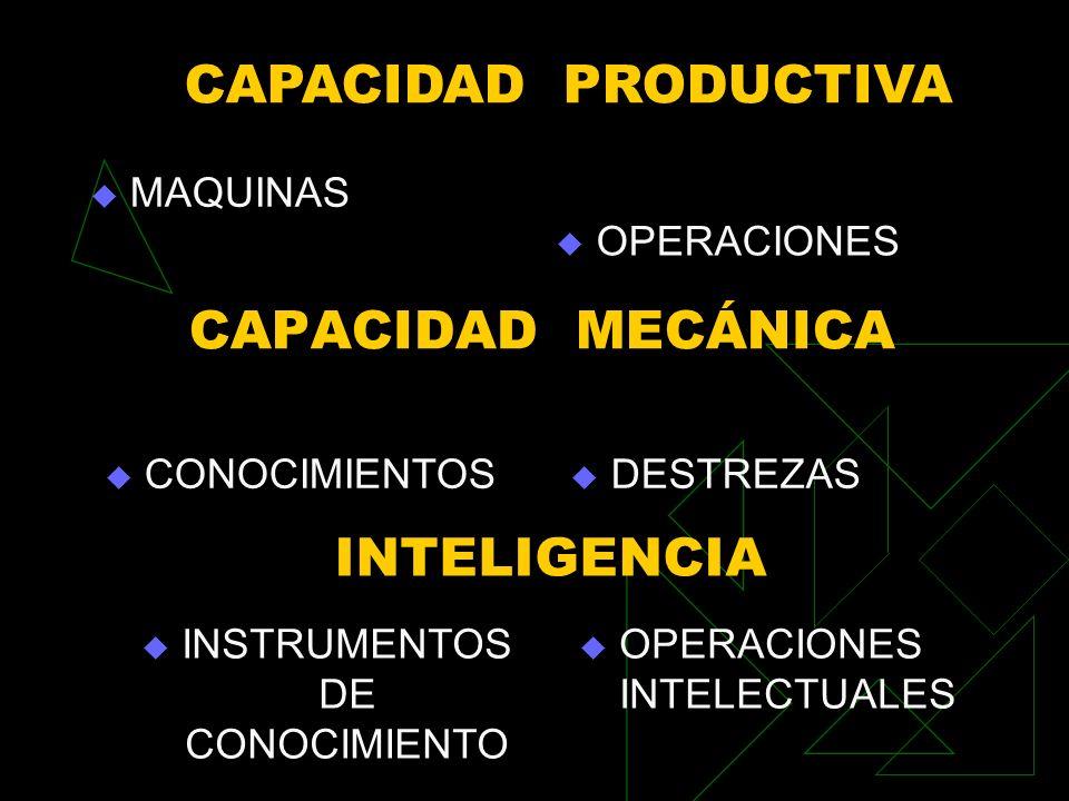CAPACIDAD MECÁNICA MAQUINAS OPERACIONES CAPACIDAD PRODUCTIVA CONOCIMIENTOS DESTREZAS INTELIGENCIA INSTRUMENTOS DE CONOCIMIENTO OPERACIONES INTELECTUALES