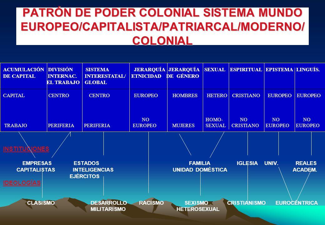 PATRÓN DE PODER COLONIAL SISTEMA MUNDO EUROPEO/CAPITALISTA/PATRIARCAL/MODERNO/ COLONIAL INSTITUCIONES EMPRESAS ESTADOS FAMILIA IGLESIA UNIV.