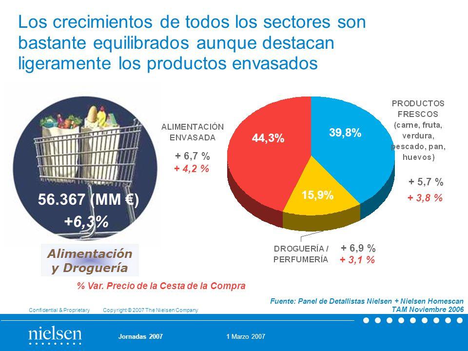 1 Marzo 2007 Confidential & Proprietary Copyright © 2007 The Nielsen Company Jornadas 2007 56.367 (MM ) +6,3% Los crecimientos de todos los sectores s
