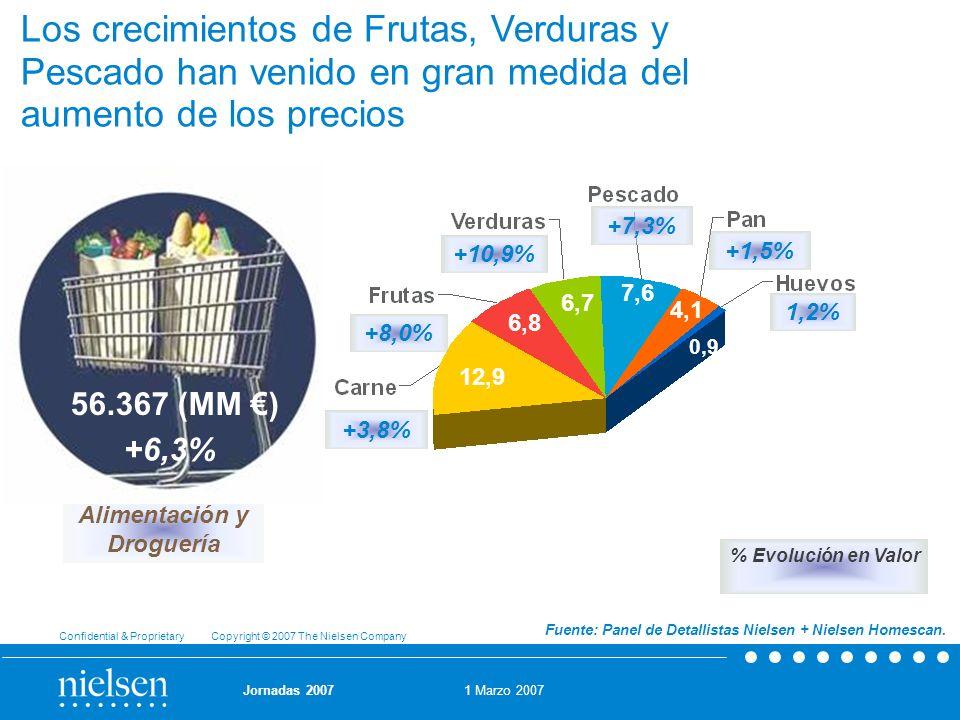 1 Marzo 2007 Confidential & Proprietary Copyright © 2007 The Nielsen Company Jornadas 2007 Los crecimientos de Frutas, Verduras y Pescado han venido e