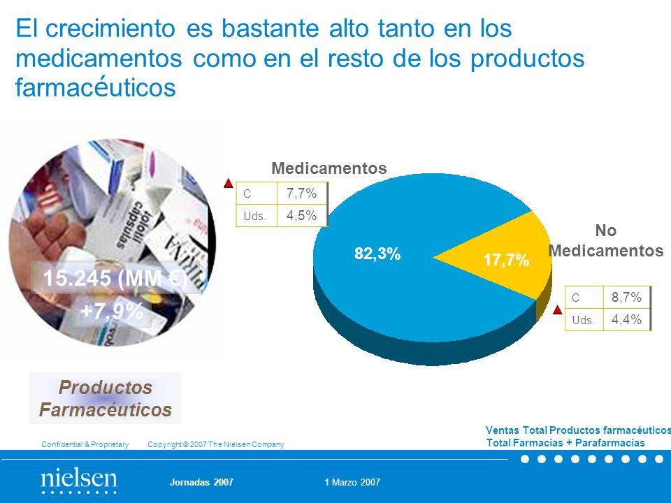 1 Marzo 2007 Confidential & Proprietary Copyright © 2007 The Nielsen Company Jornadas 2007 El crecimiento es bastante alto tanto en los medicamentos c