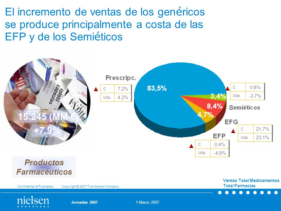 1 Marzo 2007 Confidential & Proprietary Copyright © 2007 The Nielsen Company Jornadas 2007 El incremento de ventas de los gen é ricos se produce princ