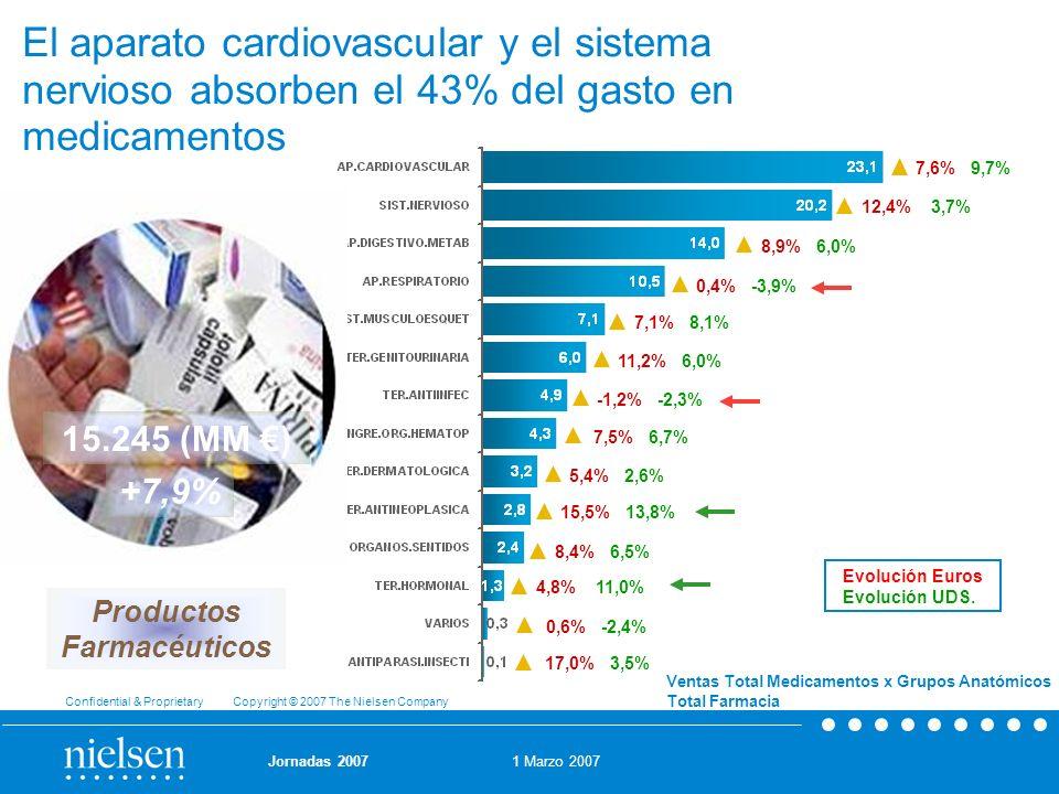 1 Marzo 2007 Confidential & Proprietary Copyright © 2007 The Nielsen Company Jornadas 2007 +7,9% 15.245 (MM ) El aparato cardiovascular y el sistema n