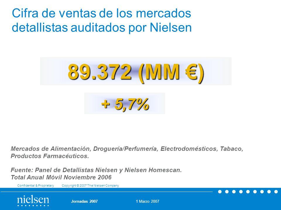 1 Marzo 2007 Confidential & Proprietary Copyright © 2007 The Nielsen Company Jornadas 2007 89.372 (MM ) + 5,7% Cifra de ventas de los mercados detalli