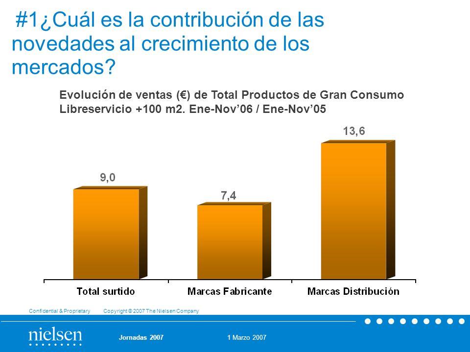 1 Marzo 2007 Confidential & Proprietary Copyright © 2007 The Nielsen Company Jornadas 2007 #1¿Cuál es la contribución de las novedades al crecimiento