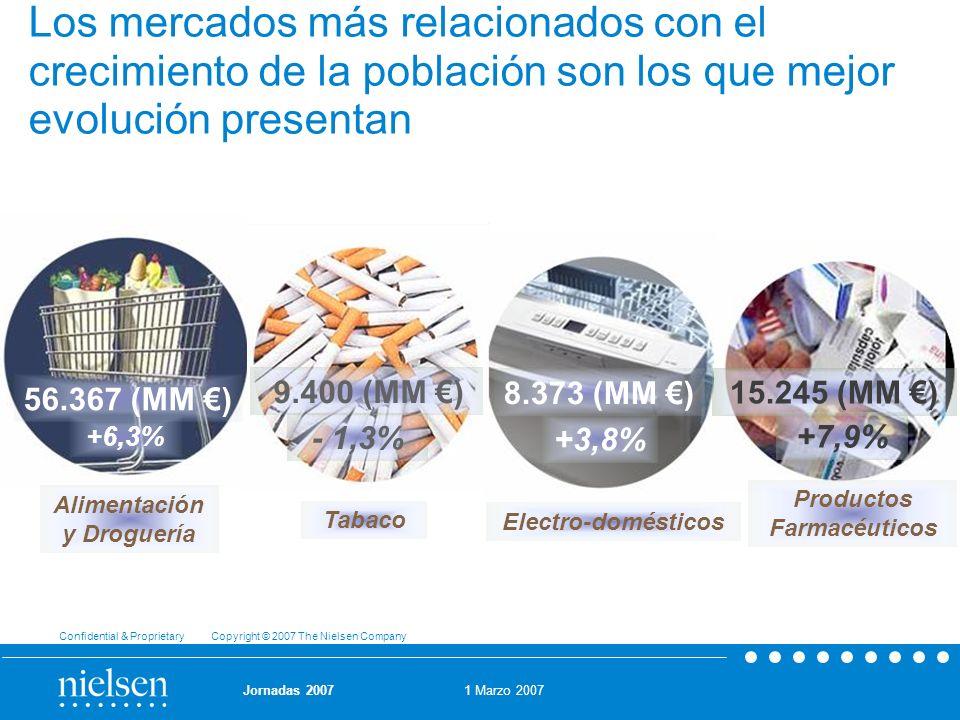 1 Marzo 2007 Confidential & Proprietary Copyright © 2007 The Nielsen Company Jornadas 2007 - 1,3% Tabaco 9.400 (MM ) Los mercados más relacionados con