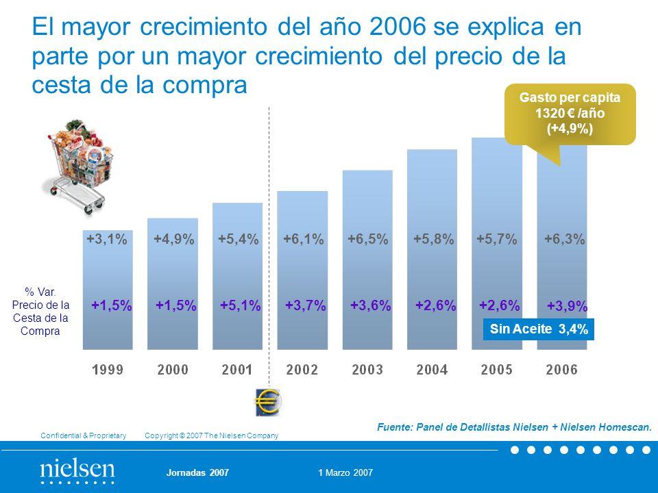 1 Marzo 2007 Confidential & Proprietary Copyright © 2007 The Nielsen Company Jornadas 2007 +5,4%+4,9%+3,1%+6,1%+6,5% El mayor crecimiento del año 2006