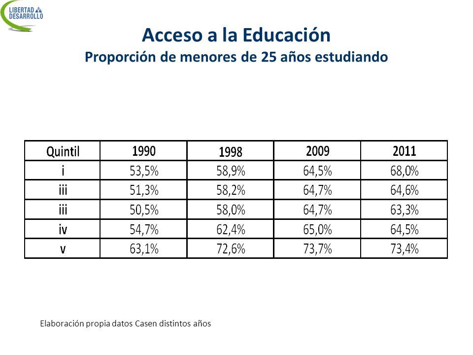 Acceso a la Educación Proporción de menores de 25 años estudiando Elaboración propia datos Casen distintos años