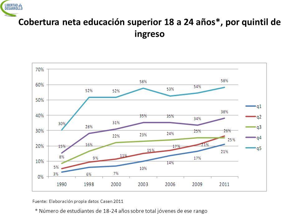 Cobertura neta educación superior 18 a 24 años*, por quintil de ingreso Fuente: Elaboración propia datos Casen 2011 * Número de estudiantes de 18-24 a