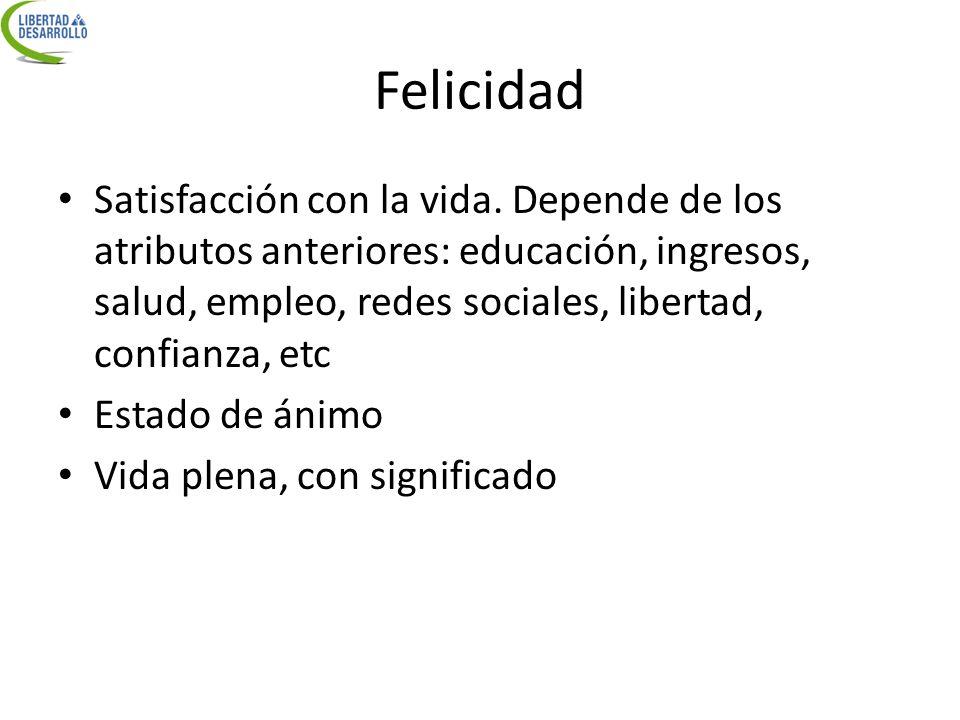 Felicidad Satisfacción con la vida. Depende de los atributos anteriores: educación, ingresos, salud, empleo, redes sociales, libertad, confianza, etc
