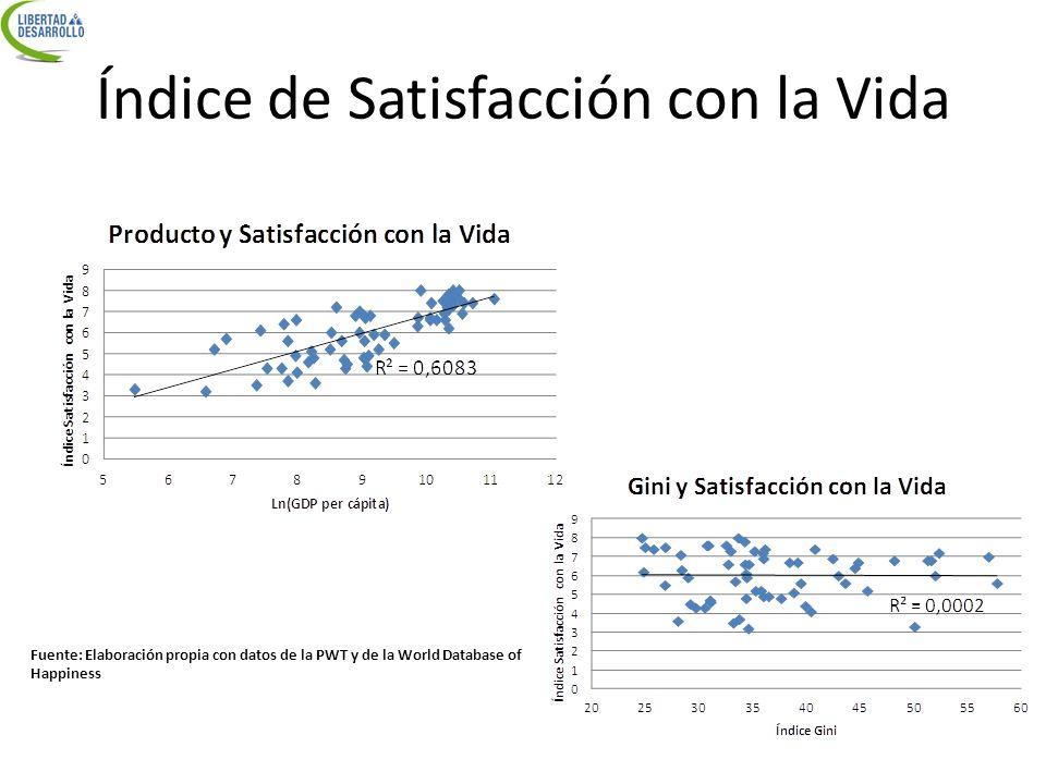 Índice de Satisfacción con la Vida Fuente: Elaboración propia con datos de la PWT y de la World Database of Happiness