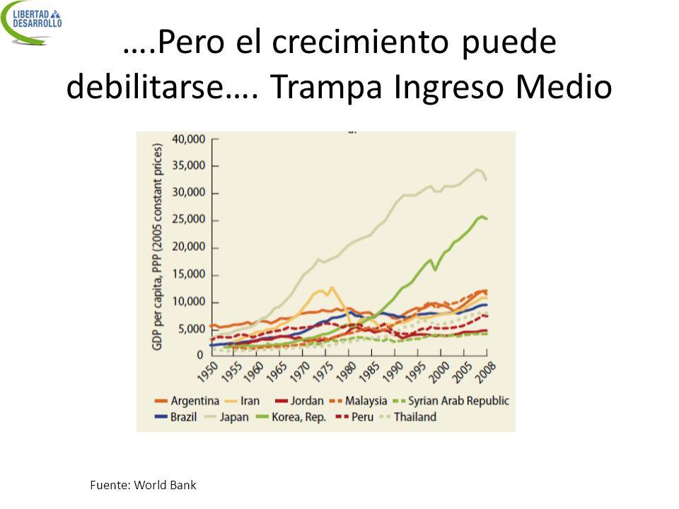 ….Pero el crecimiento puede debilitarse…. Trampa Ingreso Medio Fuente: World Bank