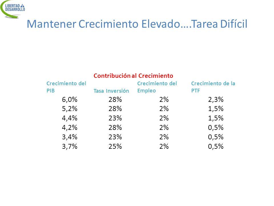 Contribución al Crecimiento Crecimiento del PIBTasa Inversión Crecimiento del Empleo Crecimiento de la PTF 6,0%28%2%2,3% 5,2%28%2%1,5% 4,4%23%2%1,5% 4