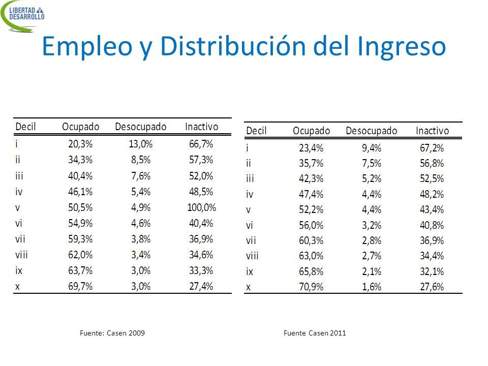 Empleo y Distribución del Ingreso Fuente: Casen 2009Fuente Casen 2011