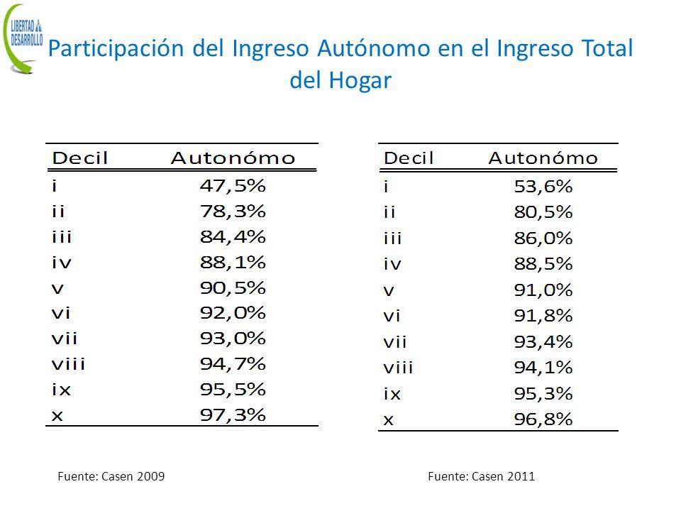 Participación del Ingreso Autónomo en el Ingreso Total del Hogar Fuente: Casen 2009Fuente: Casen 2011