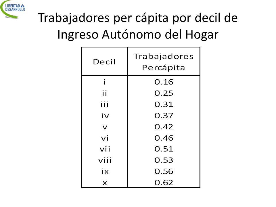 Trabajadores per cápita por decil de Ingreso Autónomo del Hogar