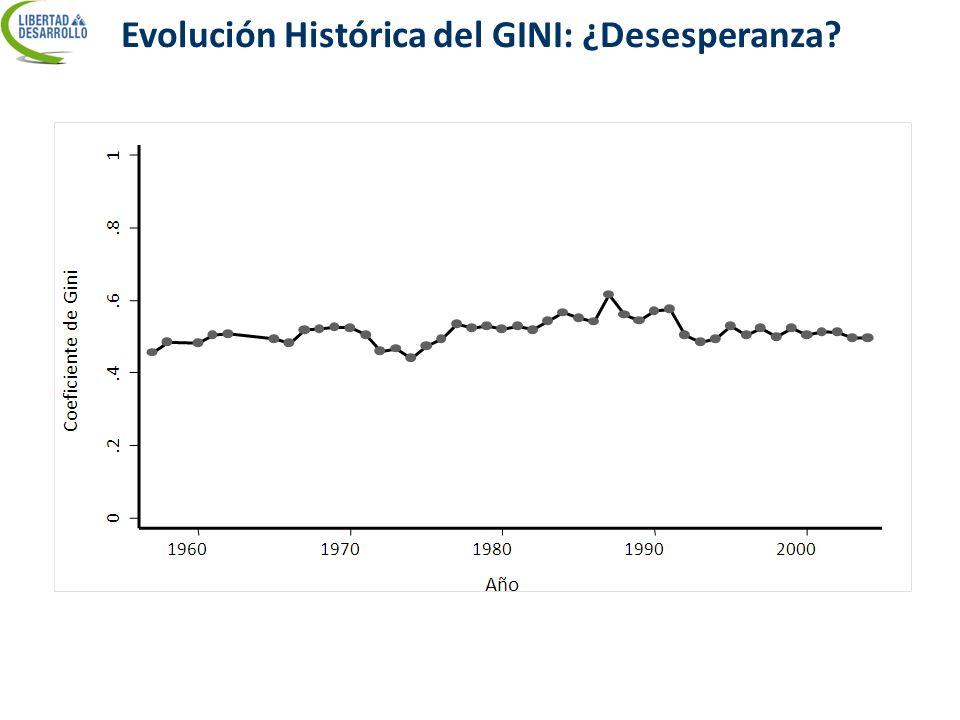 Evolución Histórica del GINI: ¿Desesperanza?