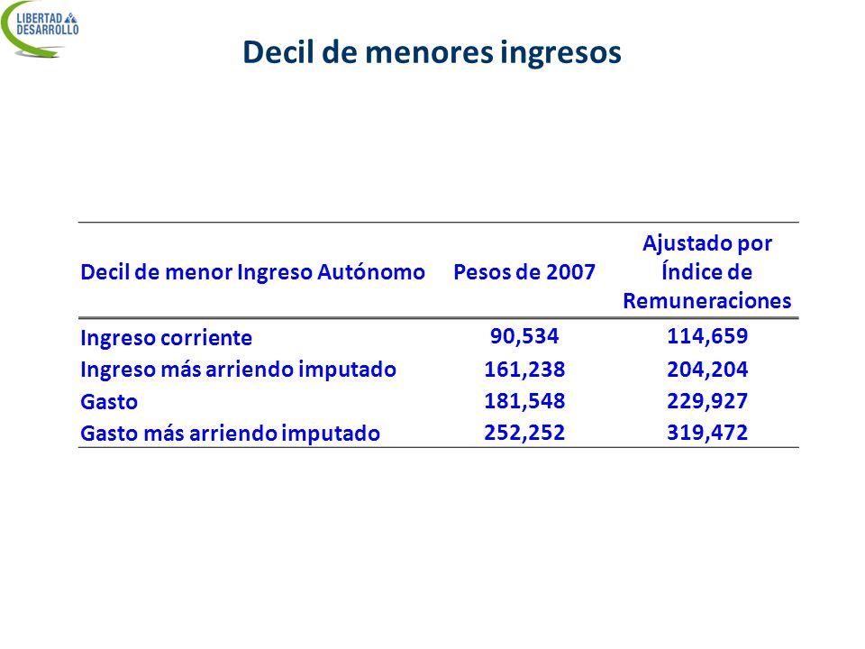 Decil de menores ingresos Decil de menor Ingreso AutónomoPesos de 2007 Ajustado por Índice de Remuneraciones Ingreso corriente 90,534114,659 Ingreso m