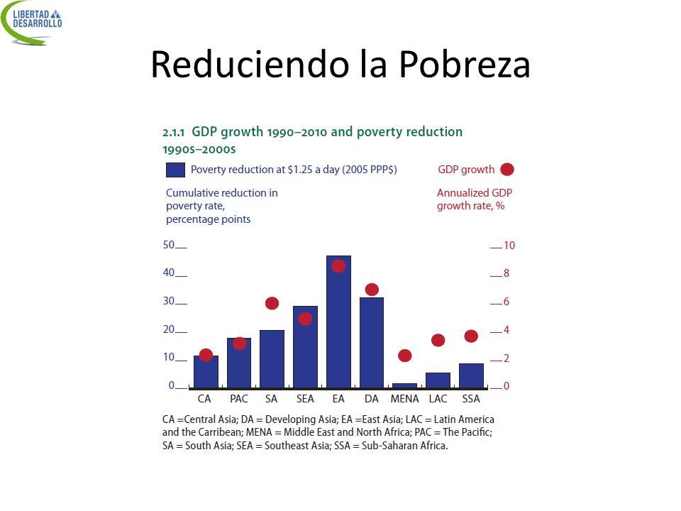 Crecimiento y Pobreza Log(ingreso per cápita en quintil más pobre) Log(ingreso per cápita) Fuente: Dollar, Kraay (2001):