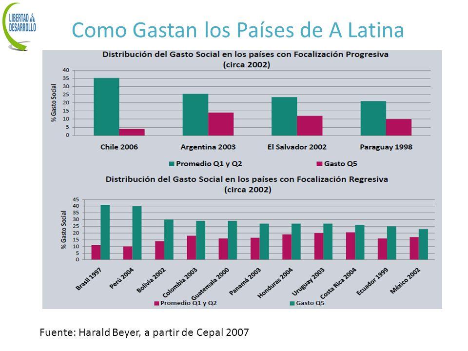 Como Gastan los Países de A Latina Fuente: Harald Beyer, a partir de Cepal 2007