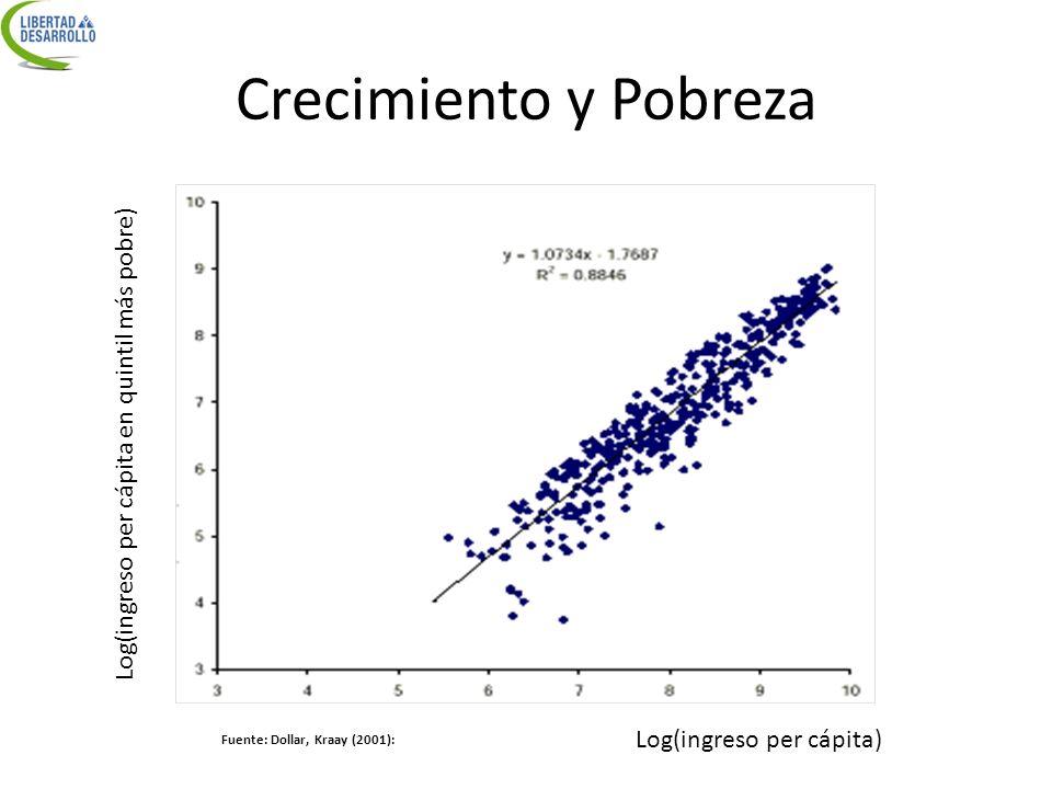 Tasas de crecimiento Crecimiento ingresos pobres pc Crecimiento ingreso pc Fuente: Dollar, Kraay (2001):