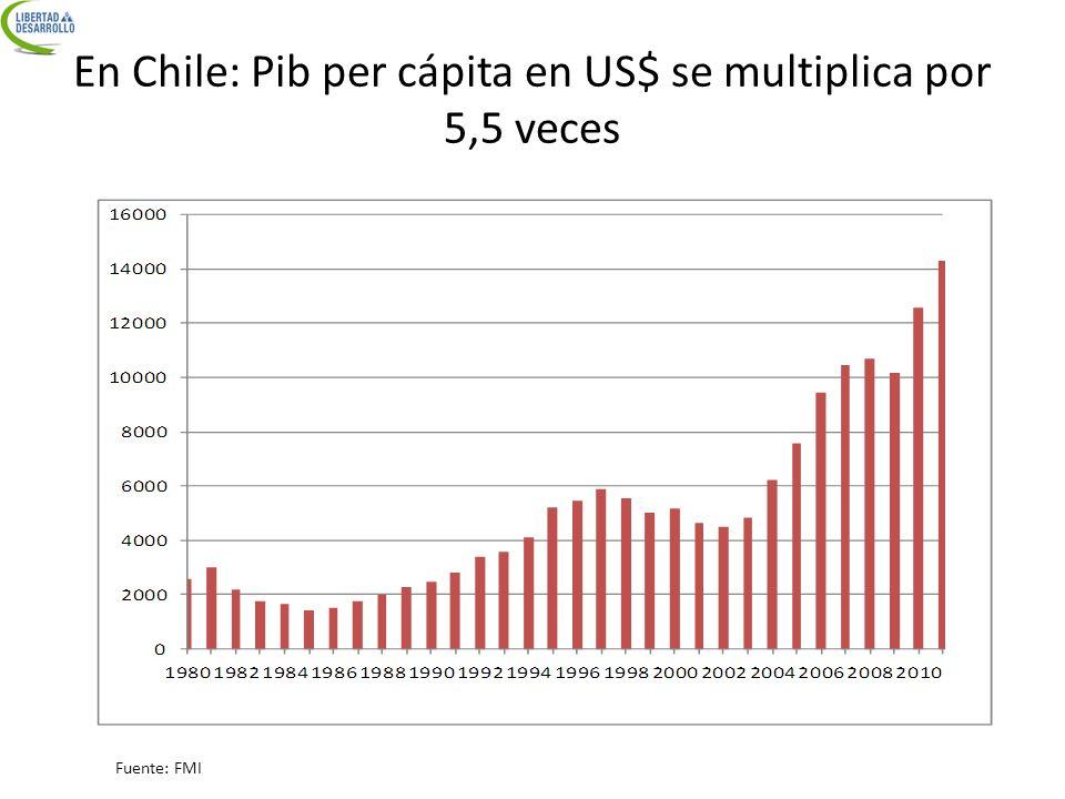 En Chile: Pib per cápita en US$ se multiplica por 5,5 veces Fuente: FMI