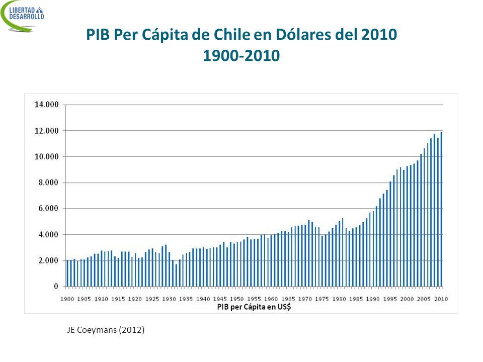 PIB Per Cápita de Chile en Dólares del 2010 1900-2010 JE Coeymans (2012)